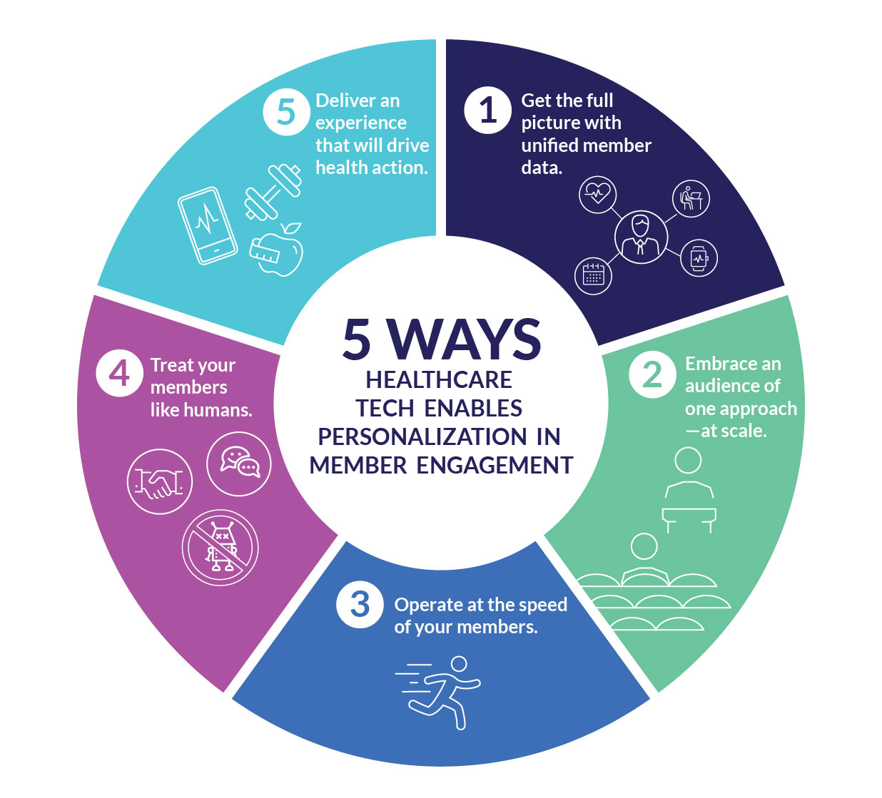 5 Ways Healthcare Tech Enables Personalized Member Engagement