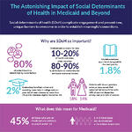 Thumbnail image of the Astonishing Impact of Social Determinants of Health infographic